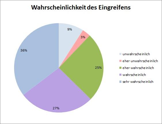 VI_Website_Dialog_Umfrage_Wahrscheinlichkeit des Eingreifens1